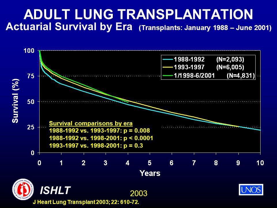 2003 ISHLT J Heart Lung Transplant 2003; 22: 610-72. ADULT LUNG TRANSPLANTATION Actuarial Survival by Era (Transplants: January 1988 – June 2001) Surv