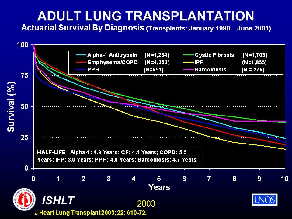 2003 ISHLT J Heart Lung Transplant 2003; 22: 610-72. ADULT LUNG TRANSPLANTATION Actuarial Survival By Diagnosis (Transplants: January 1990 – June 2001