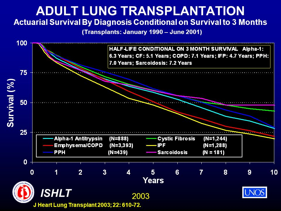2003 ISHLT J Heart Lung Transplant 2003; 22: 610-72. ADULT LUNG TRANSPLANTATION Actuarial Survival By Diagnosis Conditional on Survival to 3 Months (T