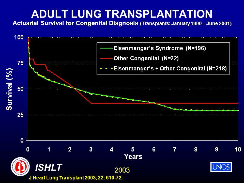 2003 ISHLT J Heart Lung Transplant 2003; 22: 610-72. ADULT LUNG TRANSPLANTATION Actuarial Survival for Congenital Diagnosis (Transplants: January 1990