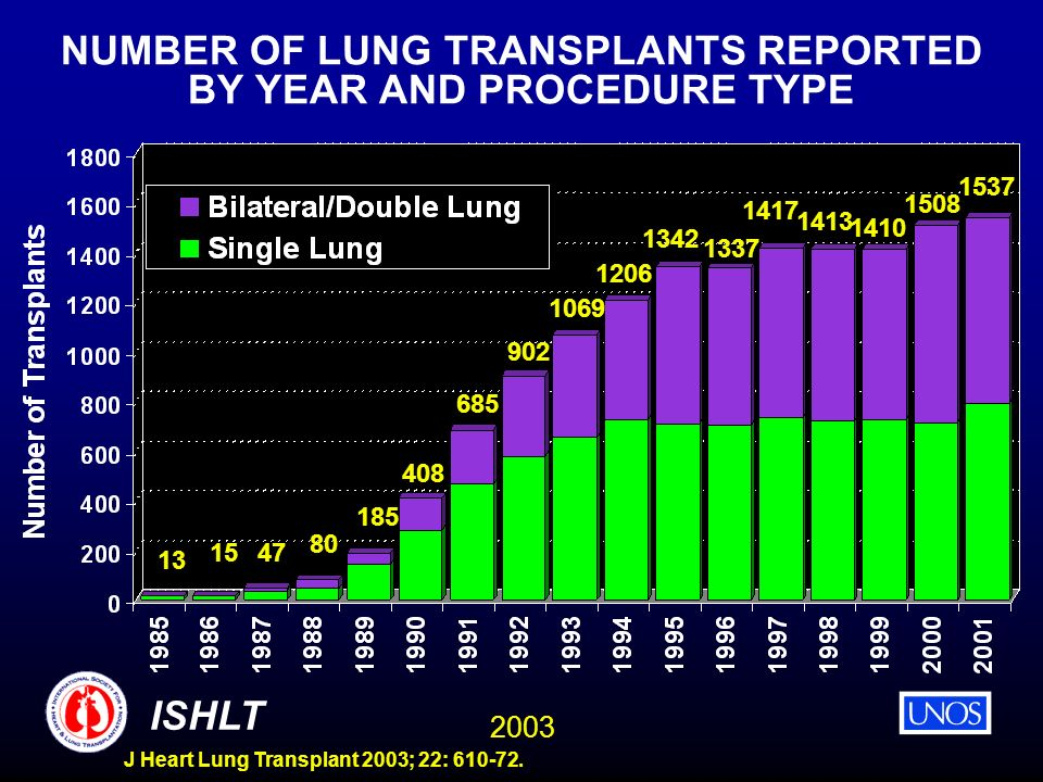 2003 ISHLT J Heart Lung Transplant 2003; 22: 610-72. NUMBER OF LUNG TRANSPLANTS REPORTED BY YEAR AND PROCEDURE TYPE 13 1547 80 185 408 685 902 1069 12