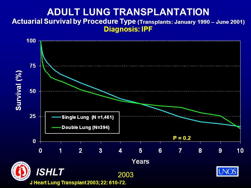 2003 ISHLT J Heart Lung Transplant 2003; 22: 610-72. ADULT LUNG TRANSPLANTATION Actuarial Survival by Procedure Type (Transplants: January 1990 – June
