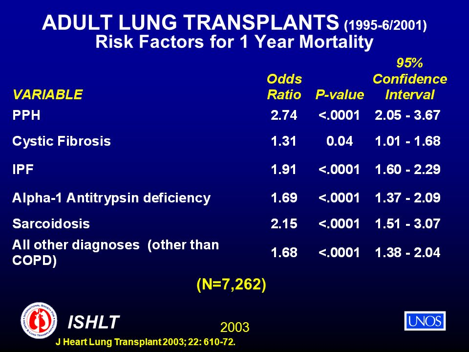 2003 ISHLT J Heart Lung Transplant 2003; 22: 610-72. ADULT LUNG TRANSPLANTS (1995-6/2001) Risk Factors for 1 Year Mortality (N=7,262)