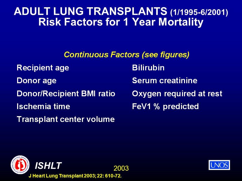 2003 ISHLT J Heart Lung Transplant 2003; 22: 610-72. ADULT LUNG TRANSPLANTS (1/1995-6/2001) Risk Factors for 1 Year Mortality