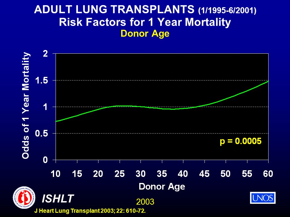 2003 ISHLT J Heart Lung Transplant 2003; 22: 610-72. ADULT LUNG TRANSPLANTS (1/1995-6/2001) Risk Factors for 1 Year Mortality Donor Age