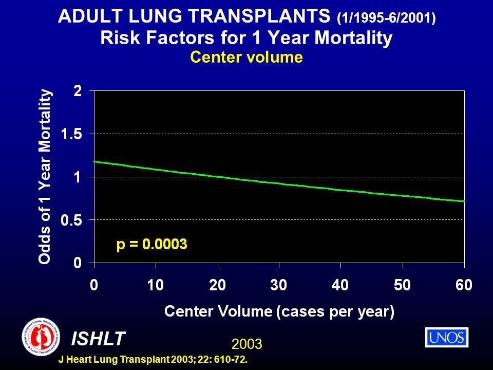 2003 ISHLT J Heart Lung Transplant 2003; 22: 610-72. ADULT LUNG TRANSPLANTS (1/1995-6/2001) Risk Factors for 1 Year Mortality Center volume