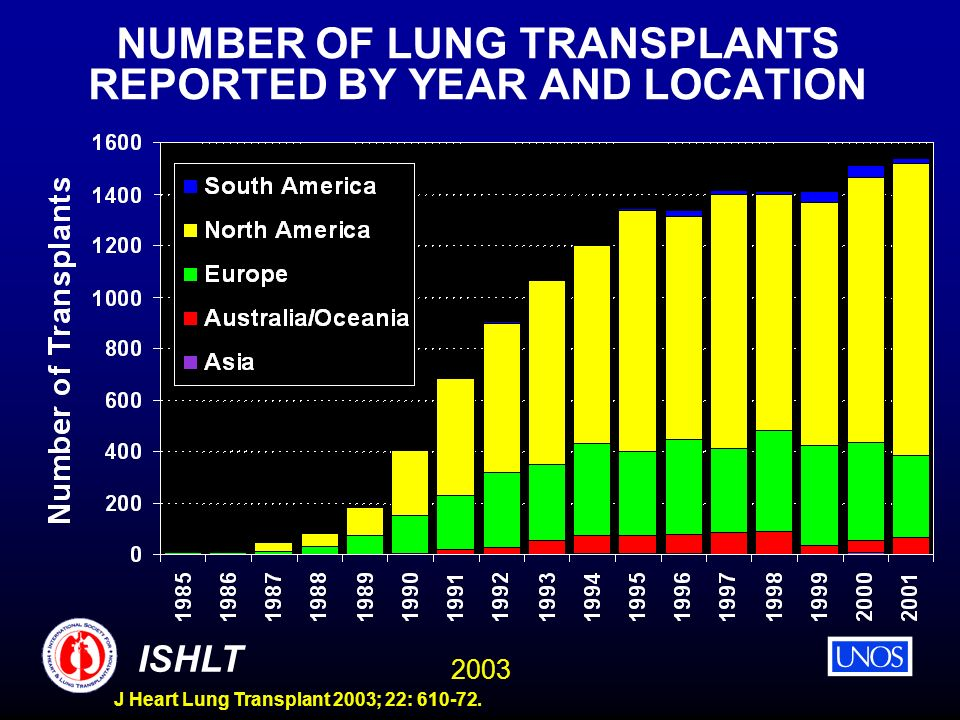 2003 ISHLT J Heart Lung Transplant 2003; 22: 610-72. NUMBER OF LUNG TRANSPLANTS REPORTED BY YEAR AND LOCATION