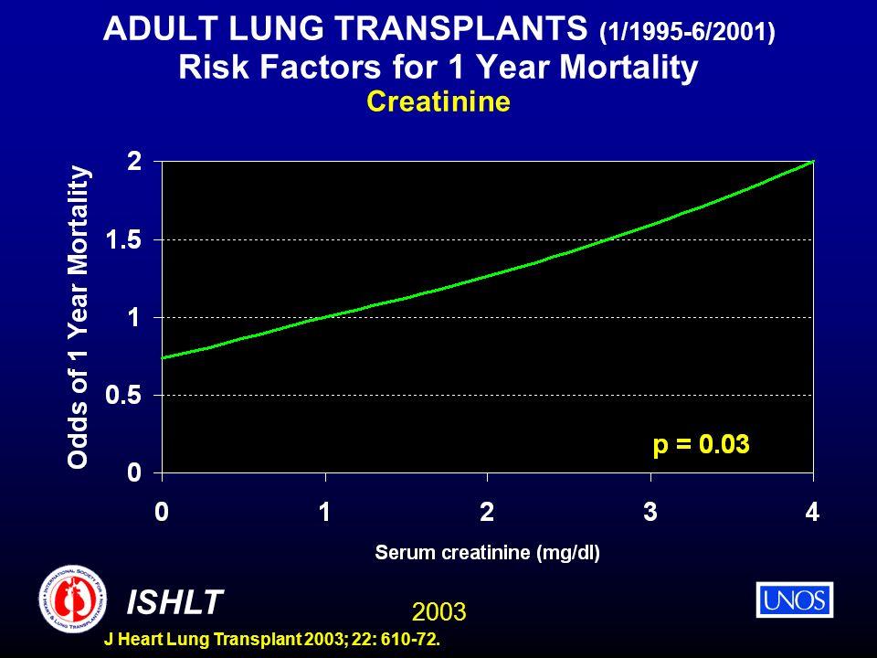 2003 ISHLT J Heart Lung Transplant 2003; 22: 610-72. ADULT LUNG TRANSPLANTS (1/1995-6/2001) Risk Factors for 1 Year Mortality Creatinine