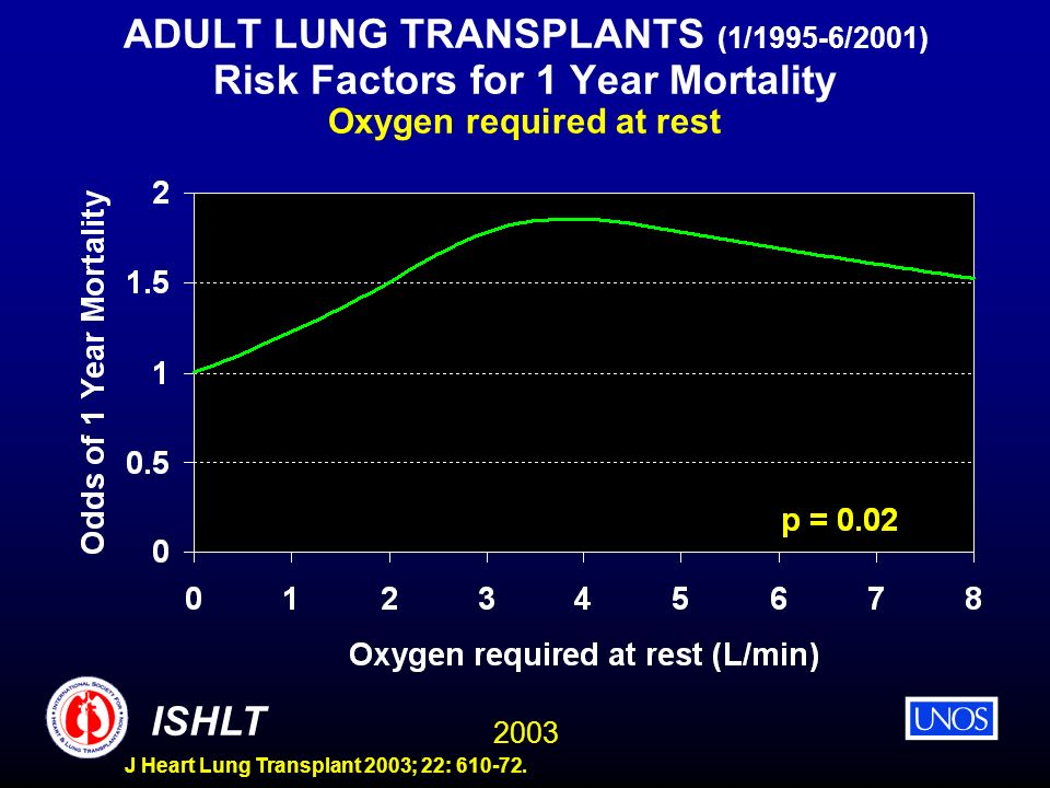 2003 ISHLT J Heart Lung Transplant 2003; 22: 610-72. ADULT LUNG TRANSPLANTS (1/1995-6/2001) Risk Factors for 1 Year Mortality Oxygen required at rest