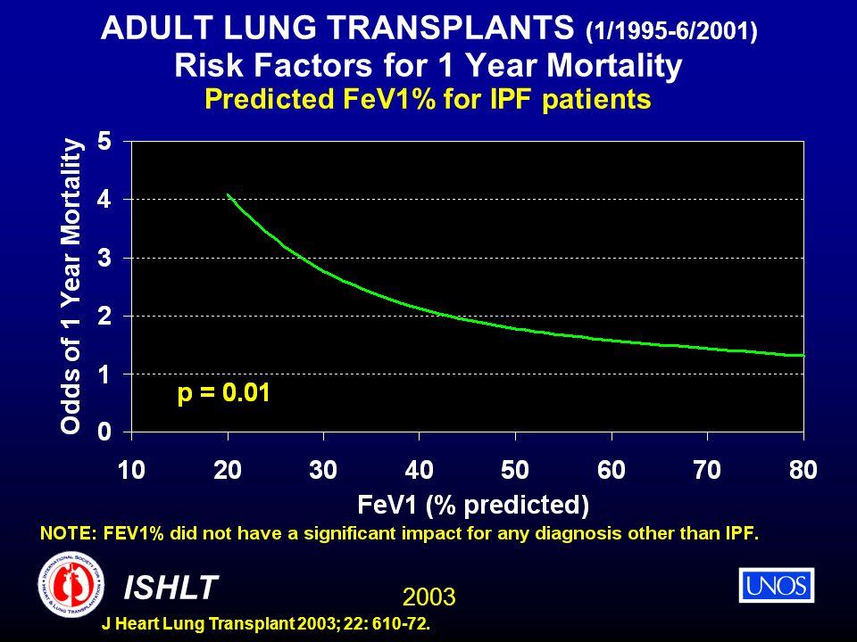 2003 ISHLT J Heart Lung Transplant 2003; 22: 610-72. ADULT LUNG TRANSPLANTS (1/1995-6/2001) Risk Factors for 1 Year Mortality Predicted FeV1% for IPF
