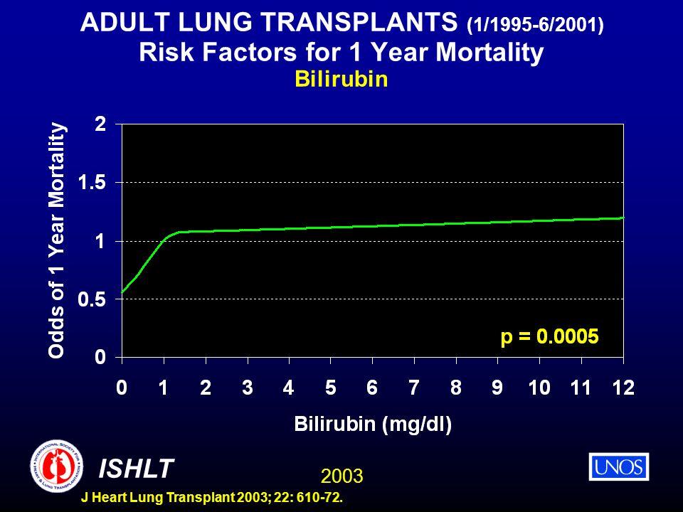 2003 ISHLT J Heart Lung Transplant 2003; 22: 610-72. ADULT LUNG TRANSPLANTS (1/1995-6/2001) Risk Factors for 1 Year Mortality Bilirubin