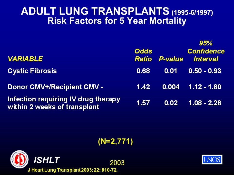 2003 ISHLT J Heart Lung Transplant 2003; 22: 610-72. ADULT LUNG TRANSPLANTS (1995-6/1997) Risk Factors for 5 Year Mortality (N=2,771)