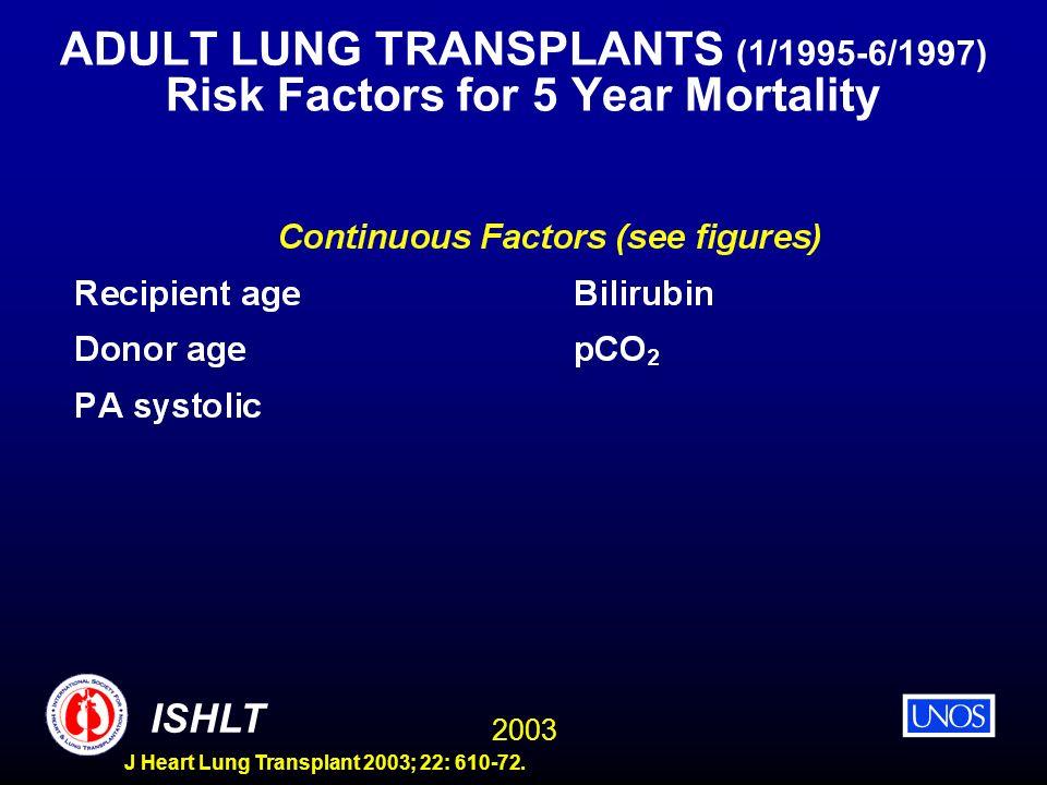 2003 ISHLT J Heart Lung Transplant 2003; 22: 610-72. ADULT LUNG TRANSPLANTS (1/1995-6/1997) Risk Factors for 5 Year Mortality