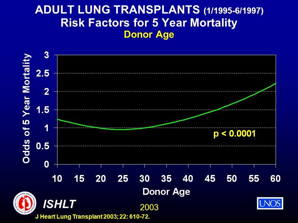 2003 ISHLT J Heart Lung Transplant 2003; 22: 610-72. ADULT LUNG TRANSPLANTS (1/1995-6/1997) Risk Factors for 5 Year Mortality Donor Age