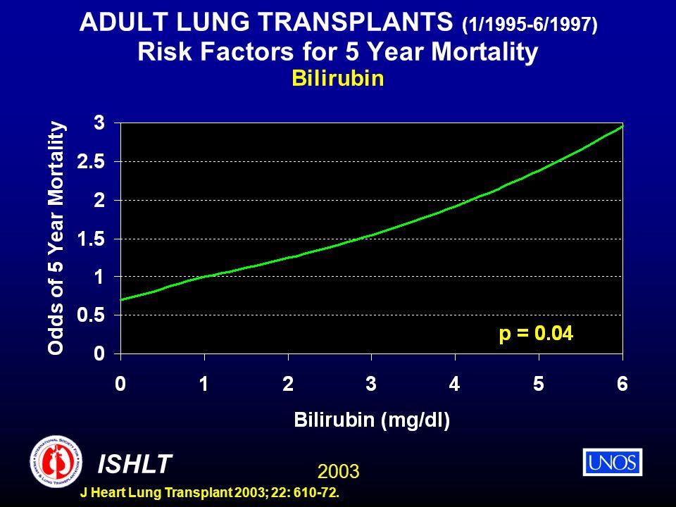 2003 ISHLT J Heart Lung Transplant 2003; 22: 610-72. ADULT LUNG TRANSPLANTS (1/1995-6/1997) Risk Factors for 5 Year Mortality Bilirubin