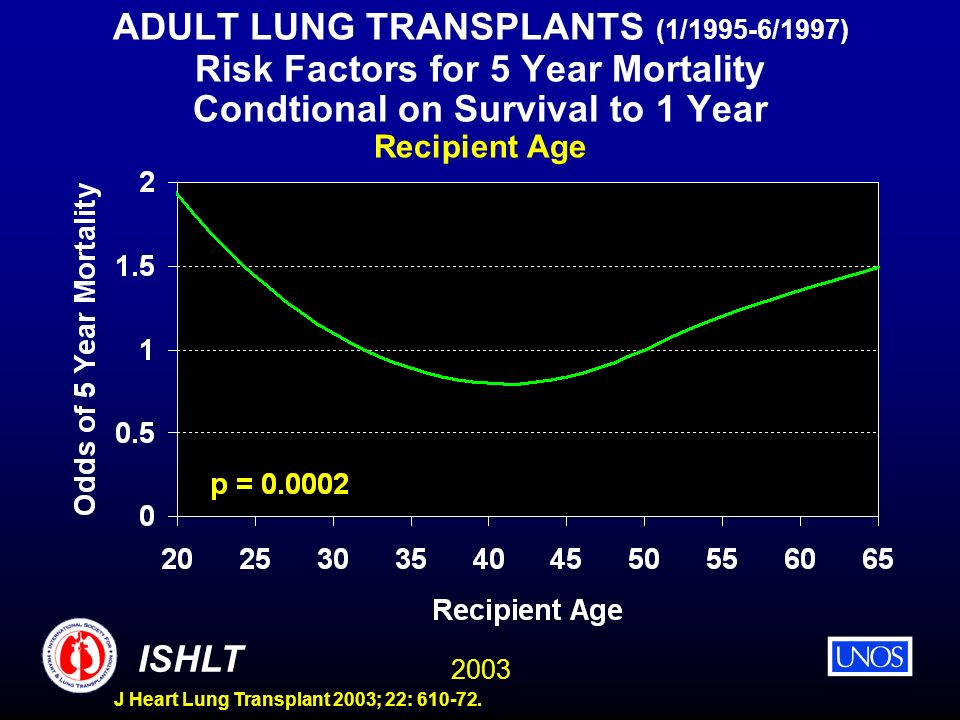 2003 ISHLT J Heart Lung Transplant 2003; 22: 610-72. ADULT LUNG TRANSPLANTS (1/1995-6/1997) Risk Factors for 5 Year Mortality Condtional on Survival t