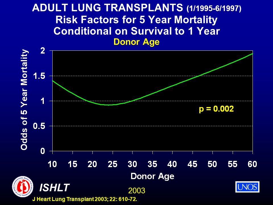 2003 ISHLT J Heart Lung Transplant 2003; 22: 610-72. ADULT LUNG TRANSPLANTS (1/1995-6/1997) Risk Factors for 5 Year Mortality Conditional on Survival