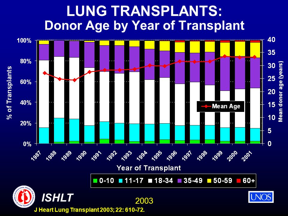2003 ISHLT J Heart Lung Transplant 2003; 22: 610-72. LUNG TRANSPLANTS: Donor Age by Year of Transplant