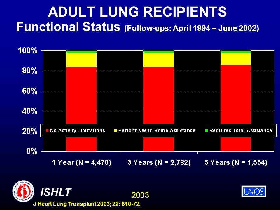 2003 ISHLT J Heart Lung Transplant 2003; 22: 610-72. ADULT LUNG RECIPIENTS Functional Status (Follow-ups: April 1994 – June 2002)