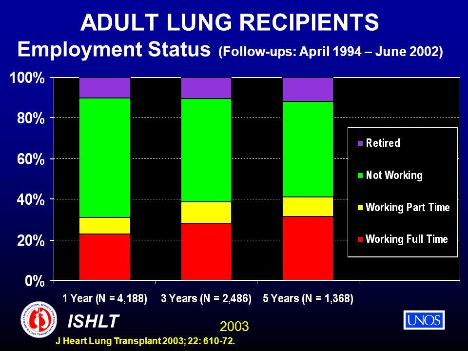 2003 ISHLT J Heart Lung Transplant 2003; 22: 610-72. ADULT LUNG RECIPIENTS Employment Status (Follow-ups: April 1994 – June 2002)