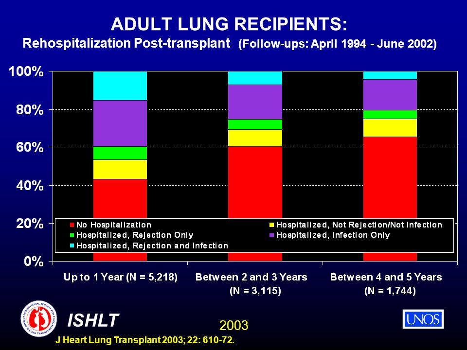 2003 ISHLT J Heart Lung Transplant 2003; 22: 610-72. ADULT LUNG RECIPIENTS: Rehospitalization Post-transplant (Follow-ups: April 1994 - June 2002)