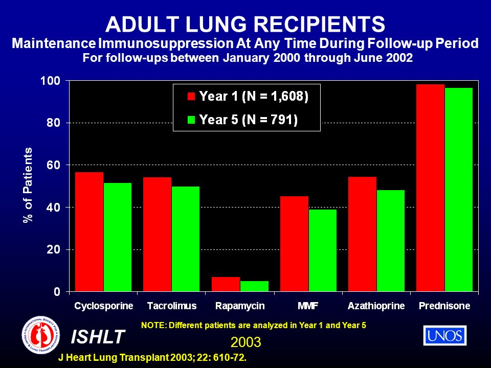 2003 ISHLT J Heart Lung Transplant 2003; 22: 610-72. ADULT LUNG RECIPIENTS Maintenance Immunosuppression At Any Time During Follow-up Period For follo