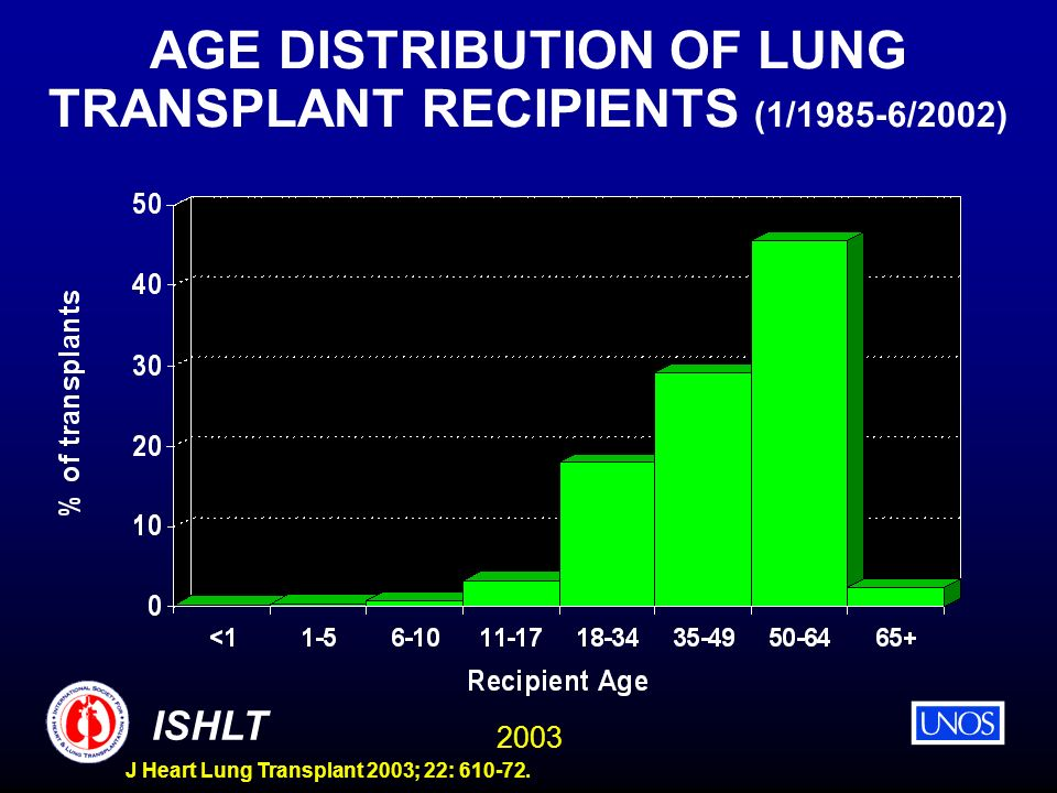 2003 ISHLT J Heart Lung Transplant 2003; 22: 610-72. AGE DISTRIBUTION OF LUNG TRANSPLANT RECIPIENTS (1/1985-6/2002)