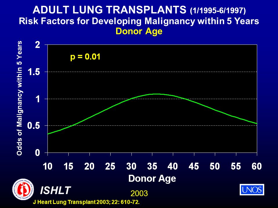 2003 ISHLT J Heart Lung Transplant 2003; 22: 610-72. ADULT LUNG TRANSPLANTS (1/1995-6/1997) Risk Factors for Developing Malignancy within 5 Years Dono