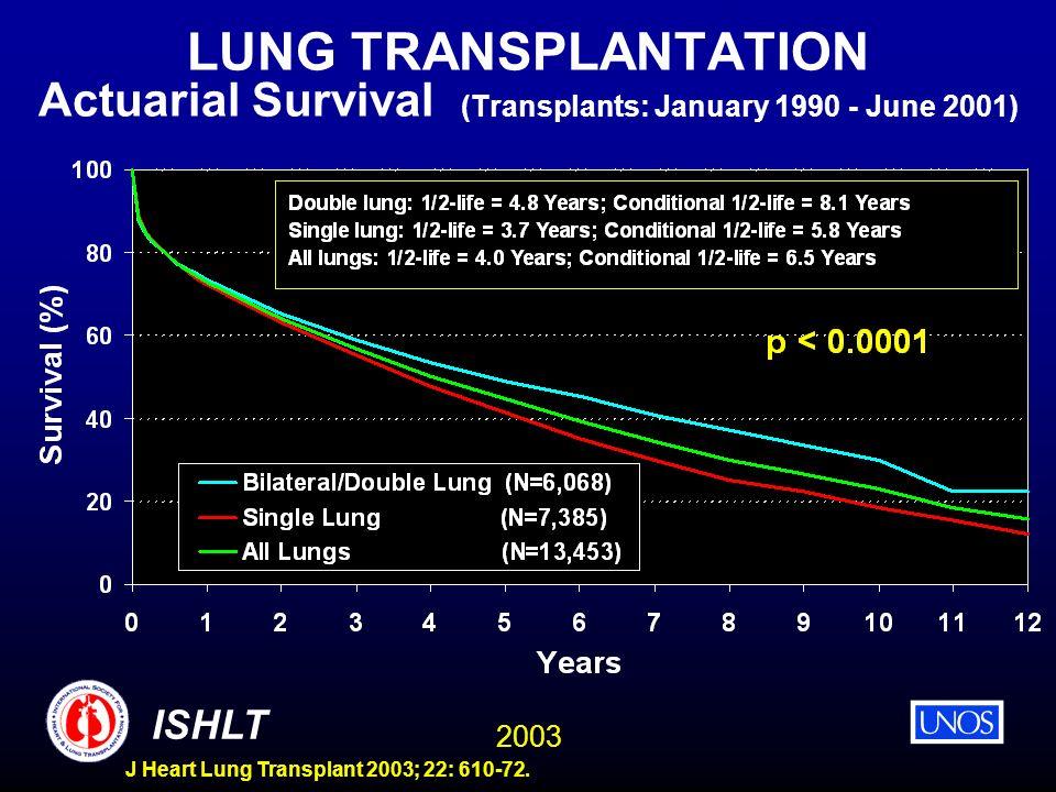 2003 ISHLT J Heart Lung Transplant 2003; 22: 610-72. LUNG TRANSPLANTATION Actuarial Survival (Transplants: January 1990 - June 2001)