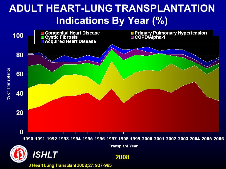 ADULT HEART-LUNG TRANSPLANTATION Indications By Year (%) ISHLT 2008 J Heart Lung Transplant 2008;27: 937-983