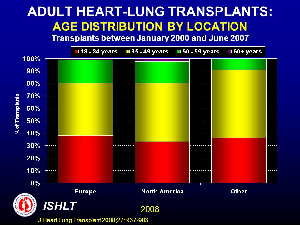 ADULT HEART-LUNG TRANSPLANTS: AGE DISTRIBUTION BY LOCATION Transplants between January 2000 and June 2007 ISHLT 2008 J Heart Lung Transplant 2008;27: 937-983