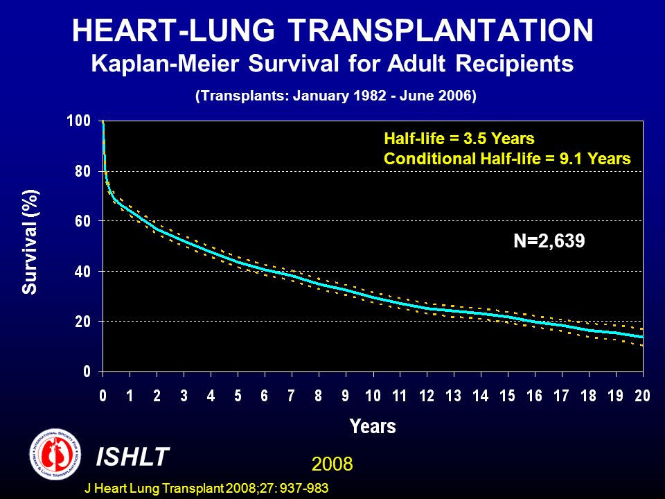 HEART-LUNG TRANSPLANTATION Kaplan-Meier Survival for Adult Recipients (Transplants: January 1982 - June 2006) N=2,639 Half-life = 3.5 Years Conditional Half-life = 9.1 Years Survival (%) ISHLT 2008 J Heart Lung Transplant 2008;27: 937-983