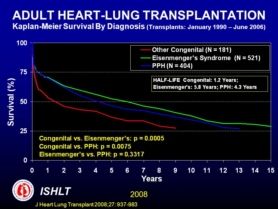 ADULT HEART-LUNG TRANSPLANTATION Kaplan-Meier Survival By Diagnosis (Transplants: January 1990 – June 2006) ISHLT 2008 J Heart Lung Transplant 2008;27: 937-983