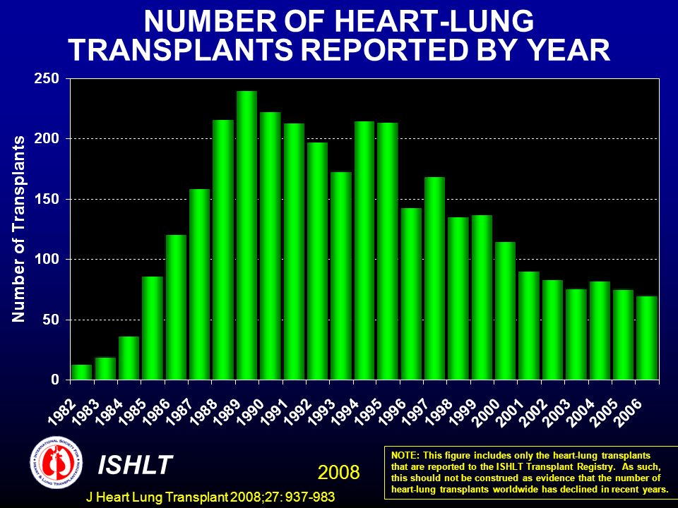 NUMBER OF HEART-LUNG TRANSPLANTS REPORTED BY YEAR ISHLT 2008 NOTE: This figure includes only the heart-lung transplants that are reported to the ISHLT Transplant Registry.