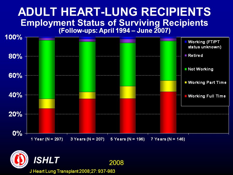 ADULT HEART-LUNG RECIPIENTS Employment Status of Surviving Recipients (Follow-ups: April 1994 – June 2007) ISHLT 2008 J Heart Lung Transplant 2008;27: 937-983
