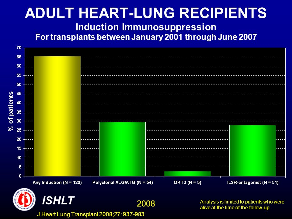 ADULT HEART-LUNG RECIPIENTS Induction Immunosuppression For transplants between January 2001 through June 2007 ISHLT 2008 Analysis is limited to patients who were alive at the time of the follow-up J Heart Lung Transplant 2008;27: 937-983