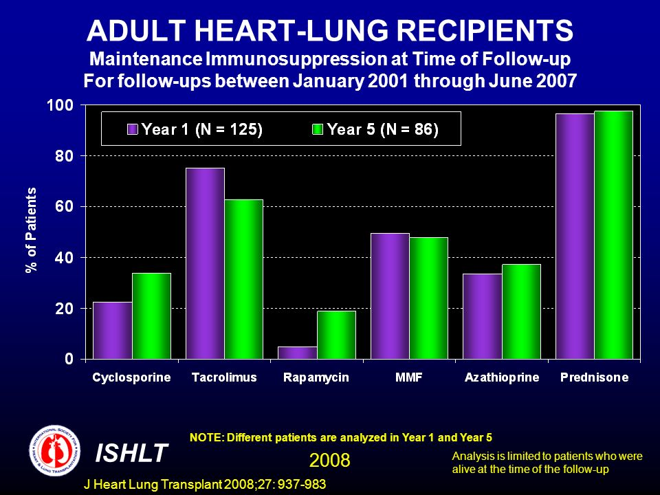 ADULT HEART-LUNG RECIPIENTS Maintenance Immunosuppression at Time of Follow-up For follow-ups between January 2001 through June 2007 NOTE: Different patients are analyzed in Year 1 and Year 5 ISHLT 2008 Analysis is limited to patients who were alive at the time of the follow-up J Heart Lung Transplant 2008;27: 937-983