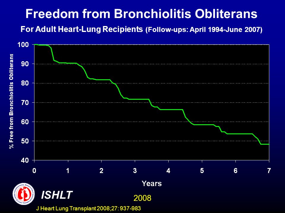 Freedom from Bronchiolitis Obliterans For Adult Heart-Lung Recipients (Follow-ups: April 1994-June 2007) ISHLT 2008 J Heart Lung Transplant 2008;27: 937-983