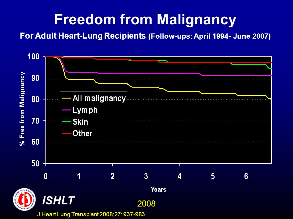 Freedom from Malignancy For Adult Heart-Lung Recipients (Follow-ups: April 1994- June 2007) ISHLT 2008 J Heart Lung Transplant 2008;27: 937-983