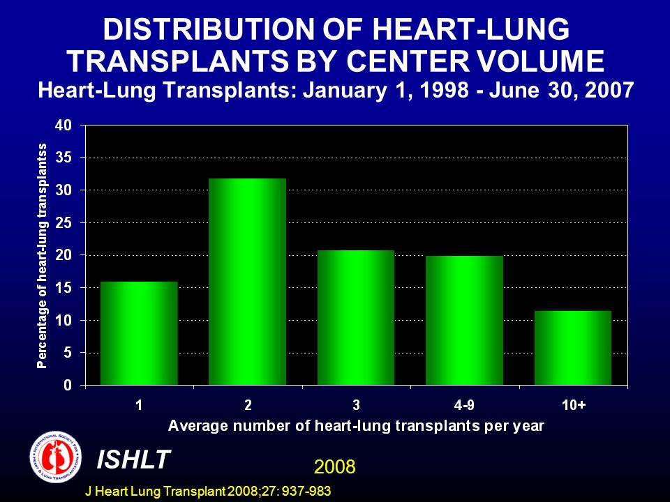 DISTRIBUTION OF HEART-LUNG TRANSPLANTS BY CENTER VOLUME Heart-Lung Transplants: January 1, 1998 - June 30, 2007 ISHLT 2008 J Heart Lung Transplant 2008;27: 937-983