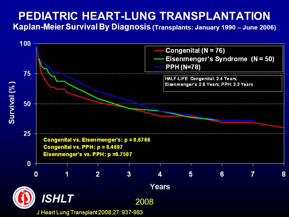 PEDIATRIC HEART-LUNG TRANSPLANTATION Kaplan-Meier Survival By Diagnosis (Transplants: January 1990 – June 2006) ISHLT 2008 J Heart Lung Transplant 2008;27: 937-983