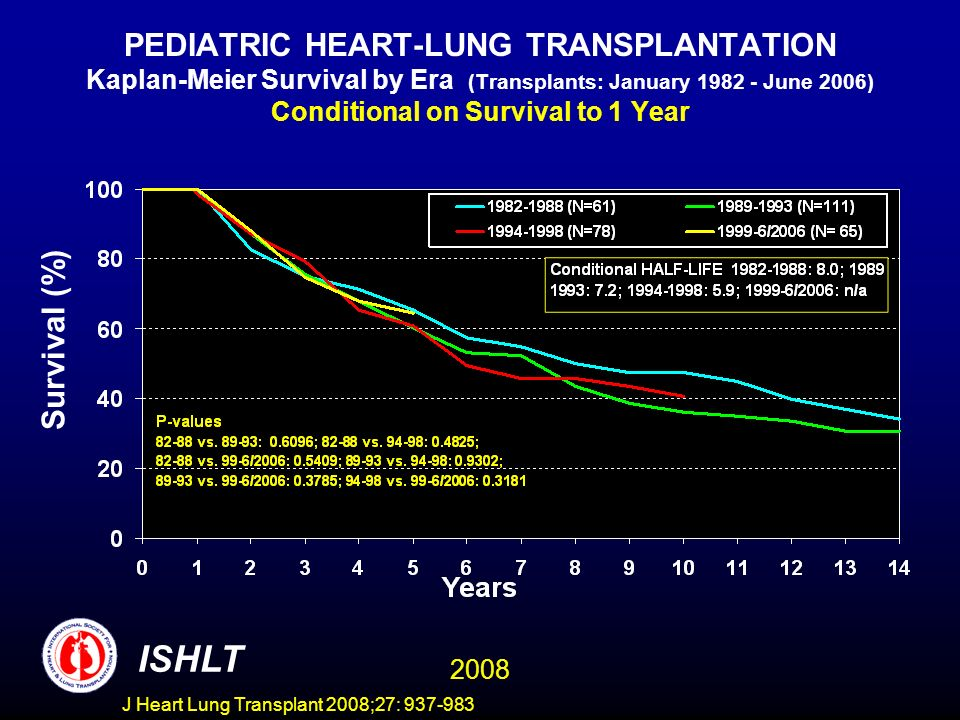 PEDIATRIC HEART-LUNG TRANSPLANTATION Kaplan-Meier Survival by Era (Transplants: January 1982 - June 2006) Conditional on Survival to 1 Year Survival (%) ISHLT 2008 J Heart Lung Transplant 2008;27: 937-983
