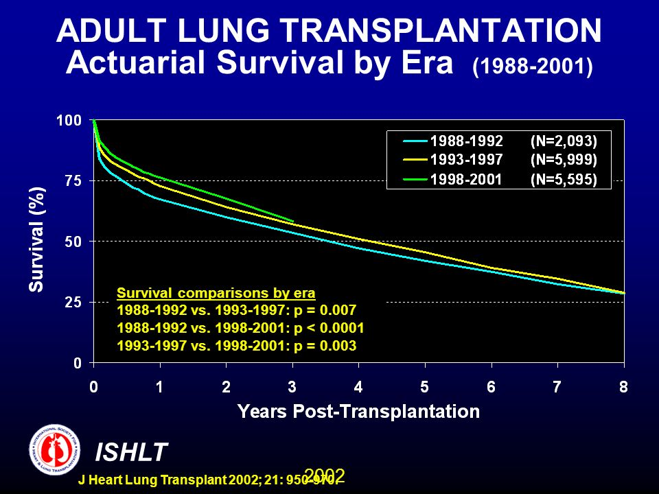 2002 ISHLT J Heart Lung Transplant 2002; 21: 950-970. ADULT LUNG TRANSPLANTATION Actuarial Survival by Era (1988-2001) Survival comparisons by era 198