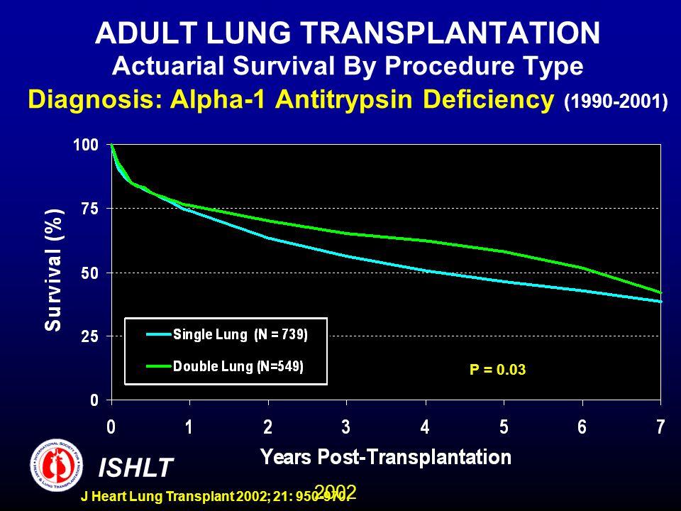 2002 ISHLT J Heart Lung Transplant 2002; 21: 950-970. ADULT LUNG TRANSPLANTATION Actuarial Survival By Procedure Type Diagnosis: Alpha-1 Antitrypsin D