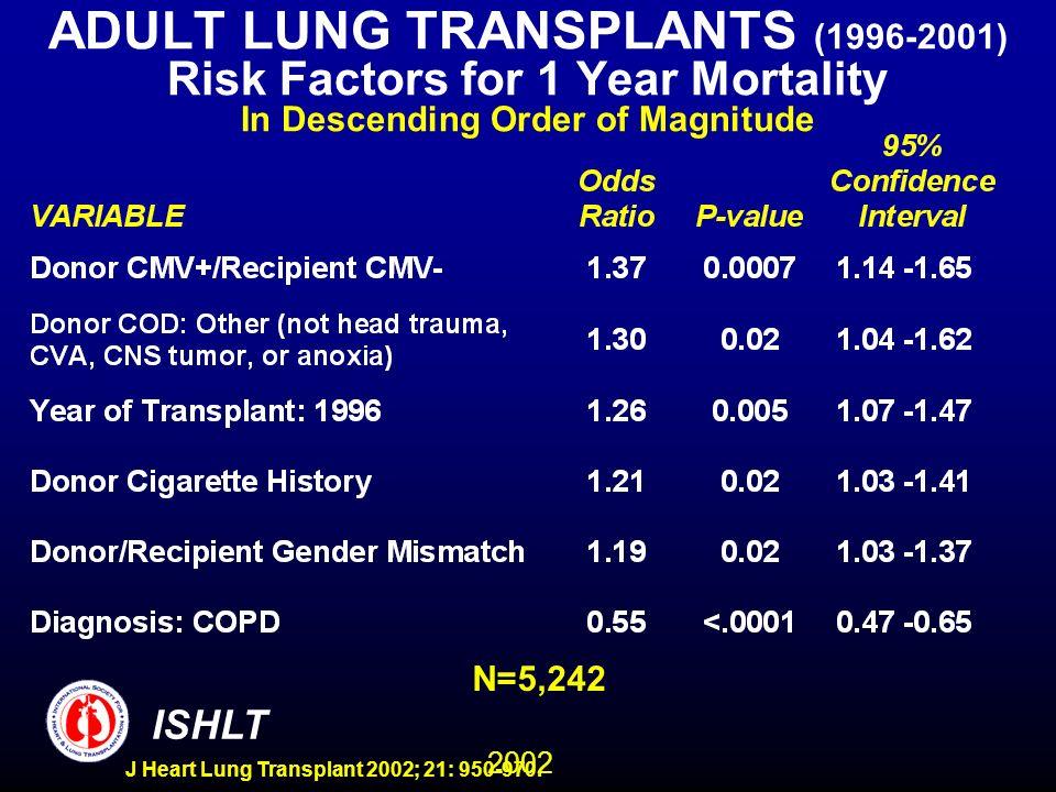 2002 ISHLT J Heart Lung Transplant 2002; 21: 950-970. ADULT LUNG TRANSPLANTS (1996-2001) Risk Factors for 1 Year Mortality In Descending Order of Magn