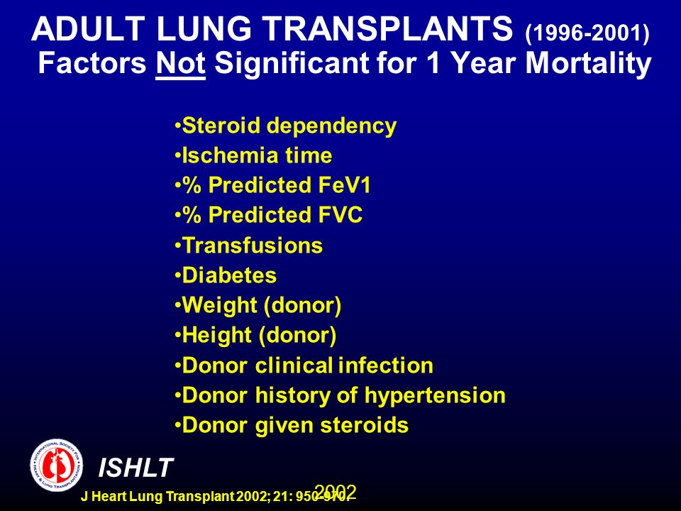 2002 ISHLT J Heart Lung Transplant 2002; 21: 950-970. ADULT LUNG TRANSPLANTS (1996-2001) Factors Not Significant for 1 Year Mortality Steroid dependen