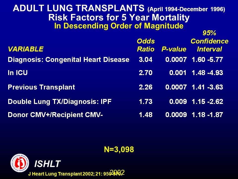 2002 ISHLT J Heart Lung Transplant 2002; 21: 950-970. ADULT LUNG TRANSPLANTS (April 1994-December 1996) Risk Factors for 5 Year Mortality In Descendin
