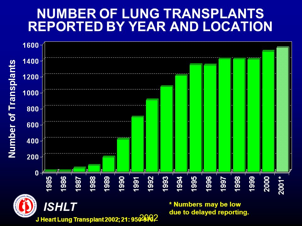 2002 ISHLT J Heart Lung Transplant 2002; 21: 950-970. NUMBER OF LUNG TRANSPLANTS REPORTED BY YEAR AND LOCATION * Numbers may be low due to delayed rep