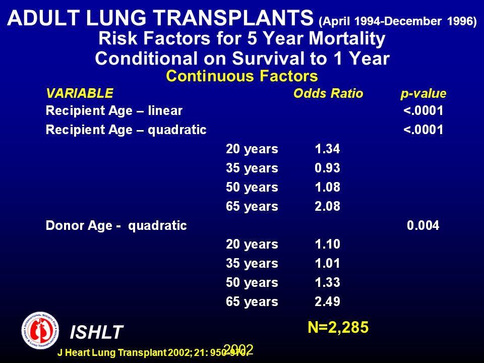 2002 ISHLT J Heart Lung Transplant 2002; 21: 950-970. ADULT LUNG TRANSPLANTS (April 1994-December 1996) Risk Factors for 5 Year Mortality Conditional