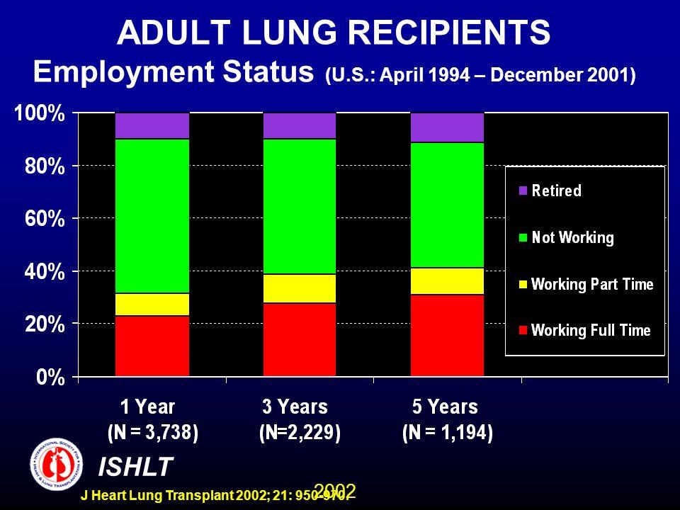 2002 ISHLT J Heart Lung Transplant 2002; 21: 950-970. ADULT LUNG RECIPIENTS Employment Status (U.S.: April 1994 – December 2001)